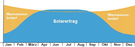 Brauchwasserbedarf Solarthermieanlage