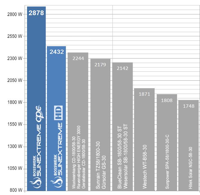 Volkssolaranlage Vergleich Von Vakuumrohrenkollektoren